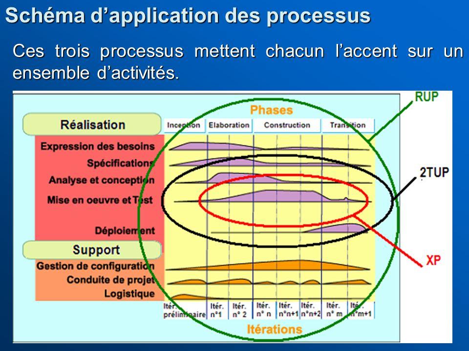 Schéma d'application des processus