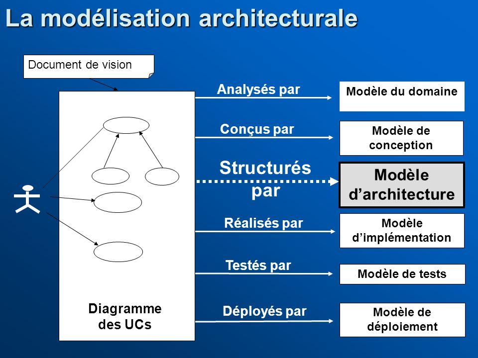 Modèle d'architecture Modèle d'implémentation