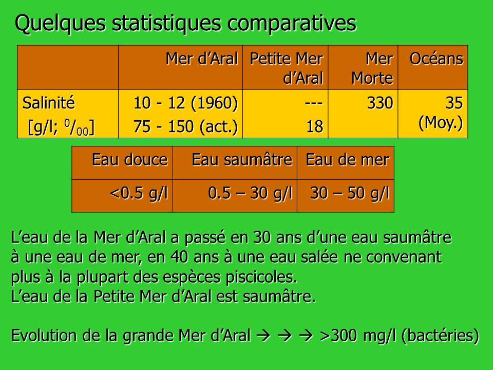 Quelques statistiques comparatives