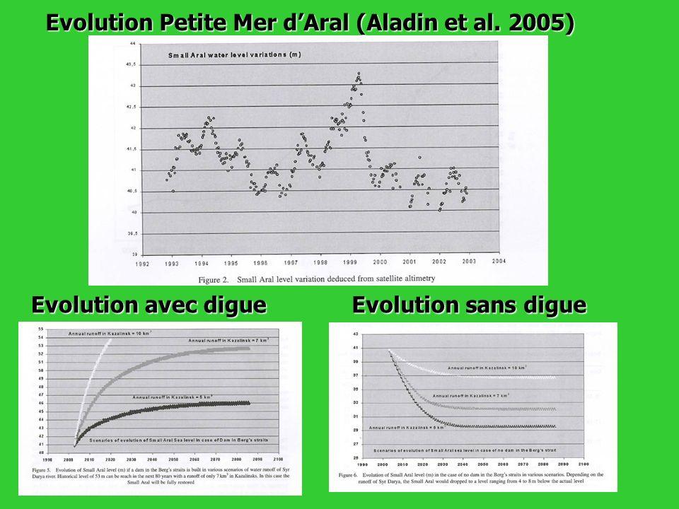 Evolution Petite Mer d'Aral (Aladin et al. 2005)