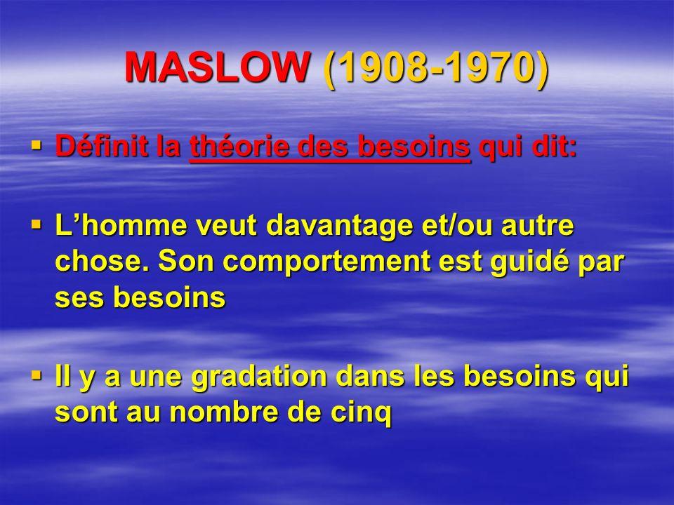 MASLOW (1908-1970) Définit la théorie des besoins qui dit:
