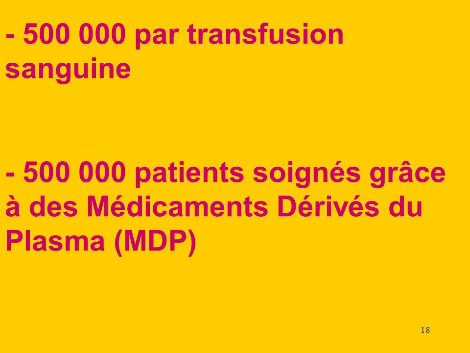 - 500 000 par transfusion sanguine
