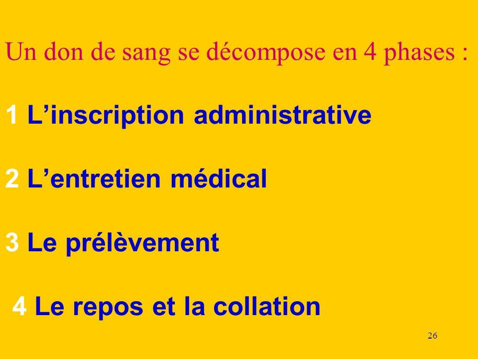 Un don de sang se décompose en 4 phases : 1 L'inscription administrative 2 L'entretien médical 3 Le prélèvement 4 Le repos et la collation