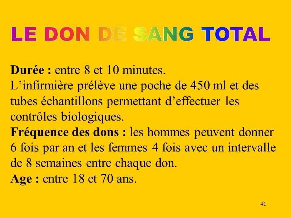 LE DON DE SANG TOTAL Durée : entre 8 et 10 minutes
