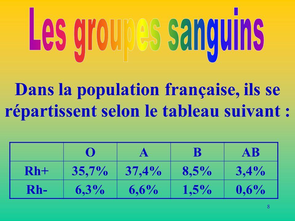 Les groupes sanguins Dans la population française, ils se