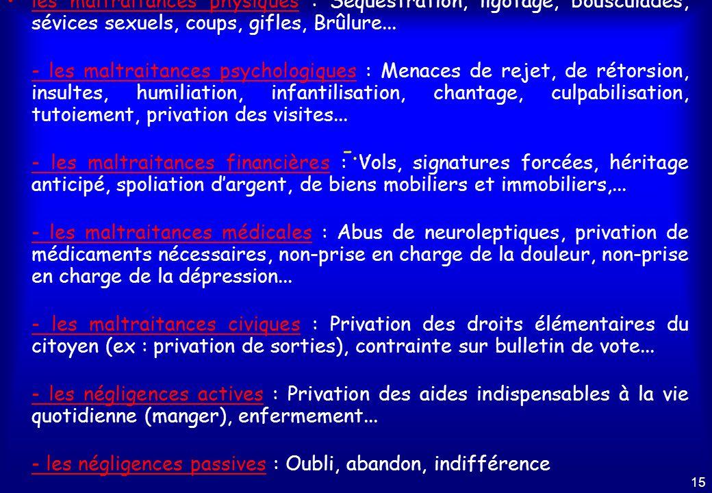 les maltraitances physiques : Séquestration, ligotage, bousculades, sévices sexuels, coups, gifles, Brûlure...