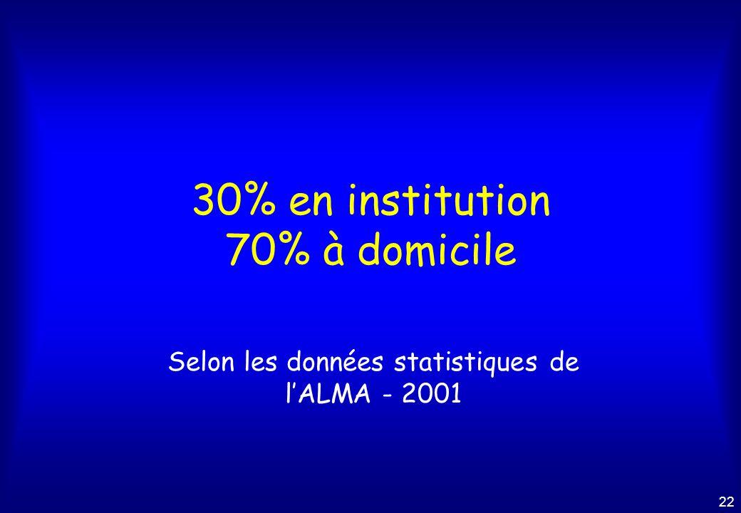 30% en institution 70% à domicile