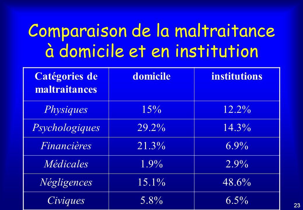 Comparaison de la maltraitance à domicile et en institution