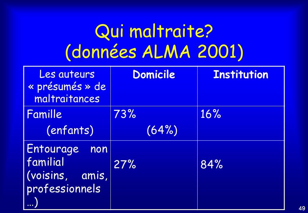 Qui maltraite (données ALMA 2001)