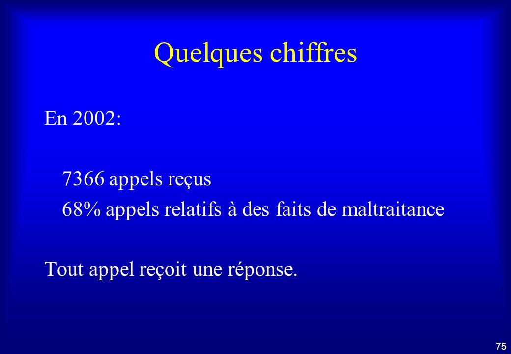 Quelques chiffres En 2002: 7366 appels reçus