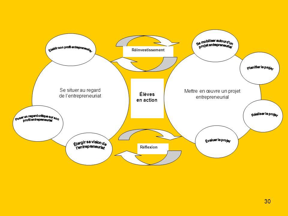Mettre en œuvre un projet entrepreneurial