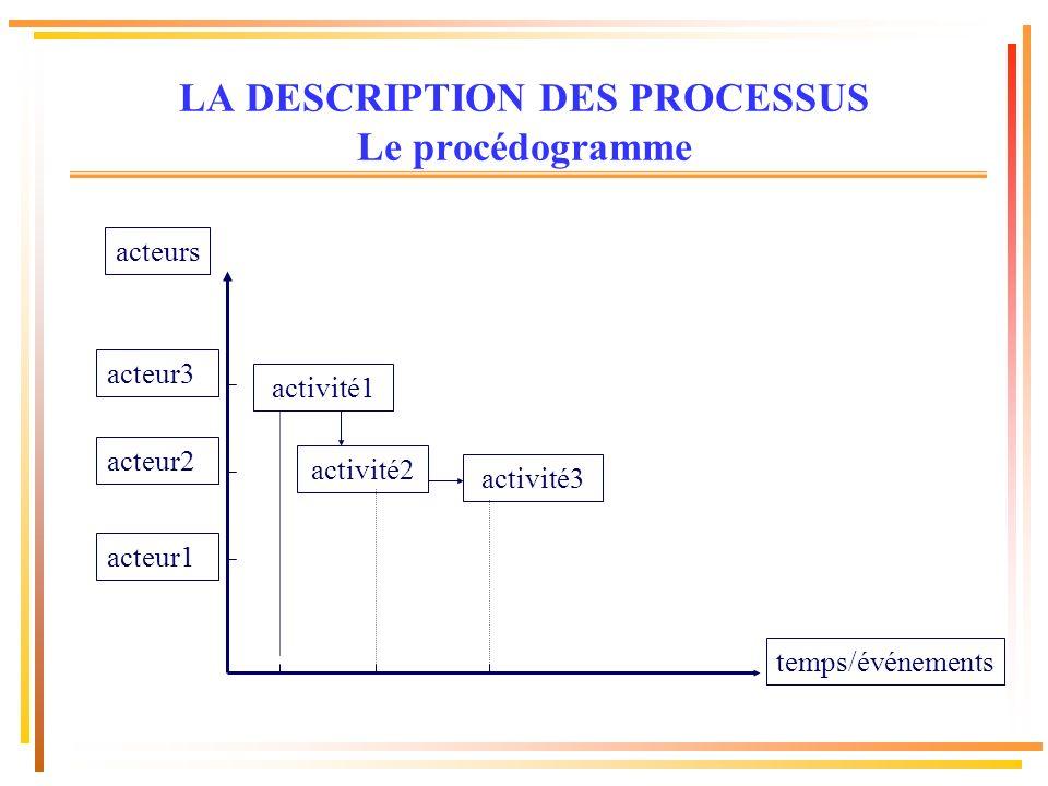 LA DESCRIPTION DES PROCESSUS Le procédogramme