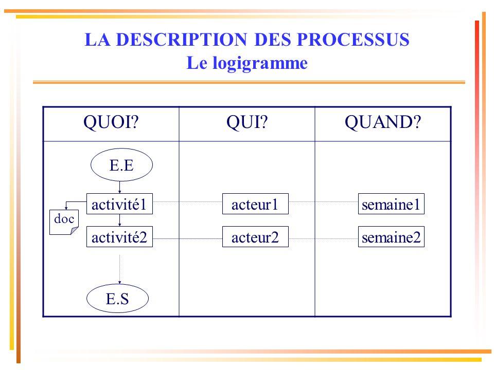 LA DESCRIPTION DES PROCESSUS Le logigramme