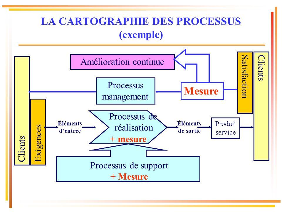 LA CARTOGRAPHIE DES PROCESSUS (exemple)