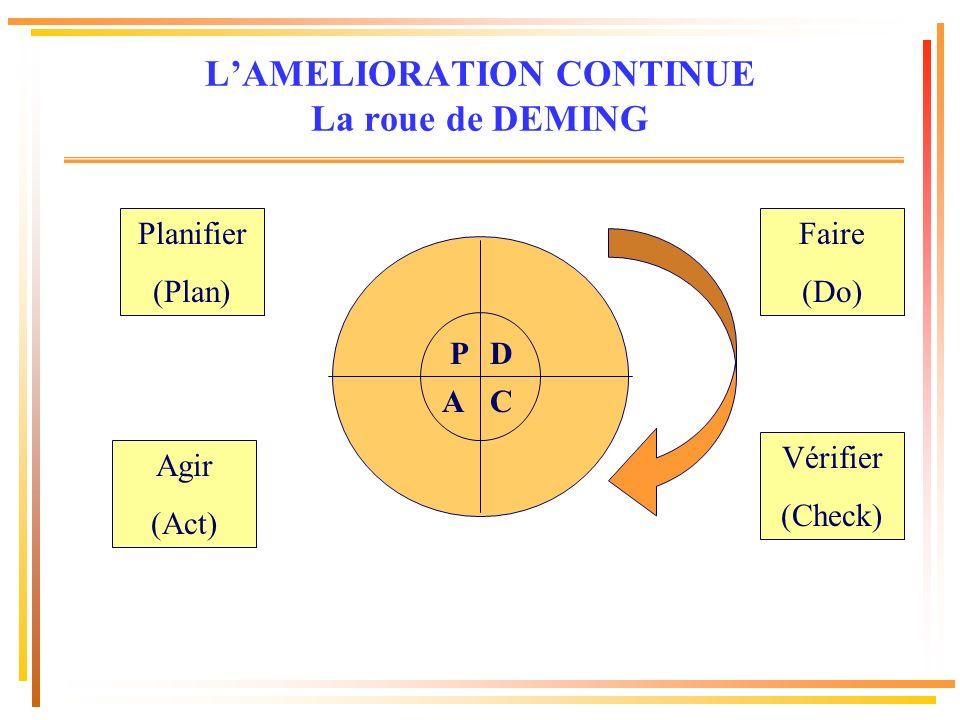 L'AMELIORATION CONTINUE La roue de DEMING