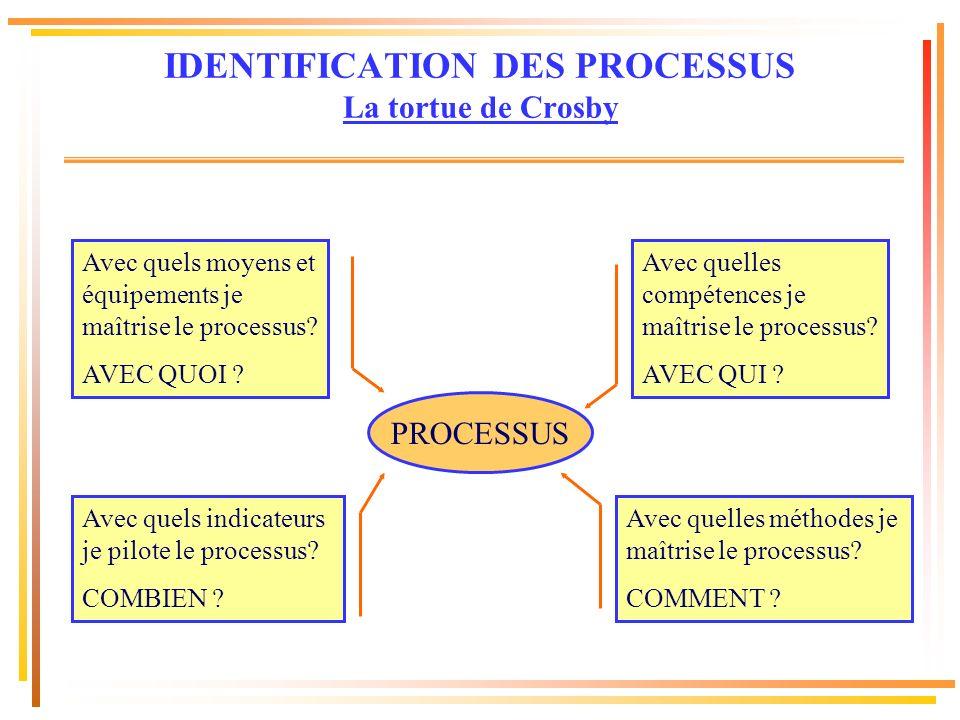 IDENTIFICATION DES PROCESSUS La tortue de Crosby