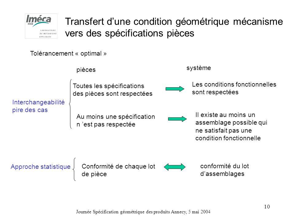 Transfert d'une condition géométrique mécanisme