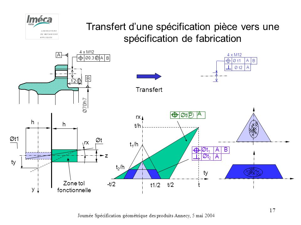 Journée Spécification géométrique des produits Annecy, 5 mai 2004