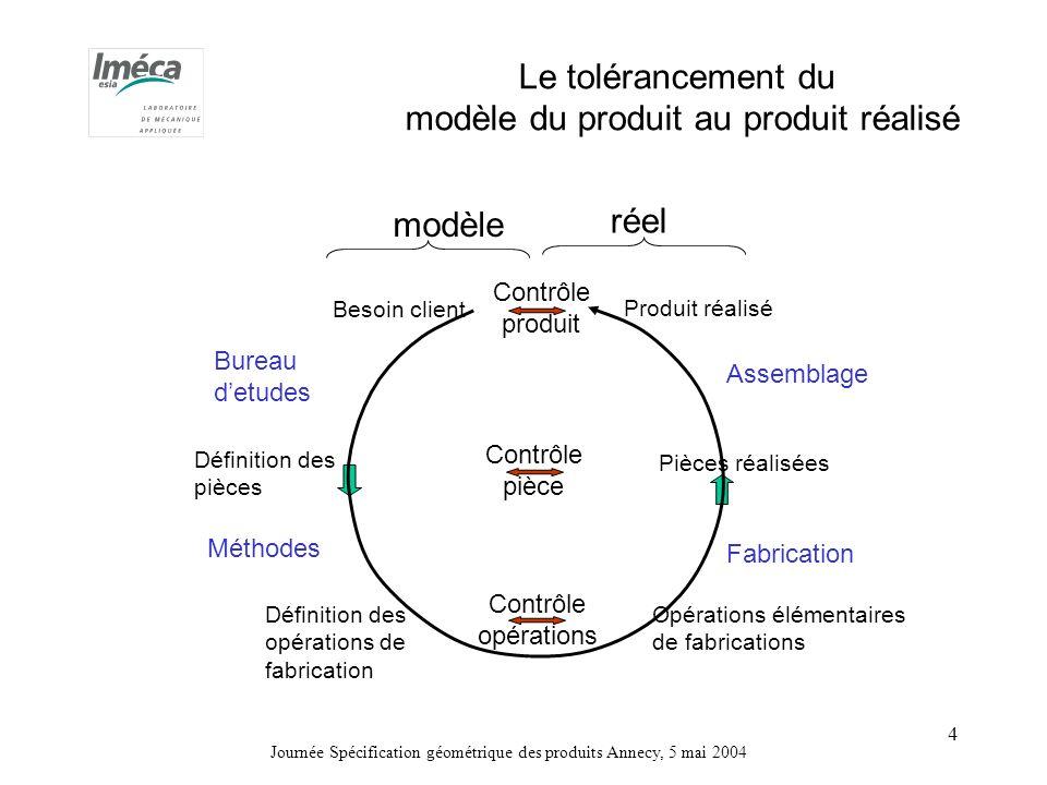 modèle du produit au produit réalisé