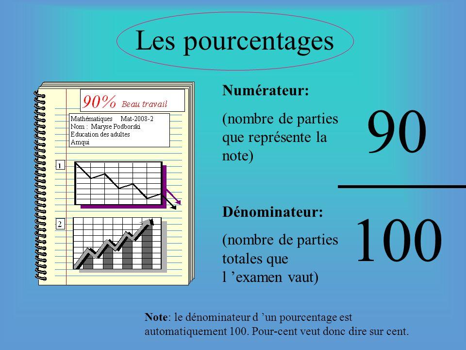 90 100 Les pourcentages Numérateur: