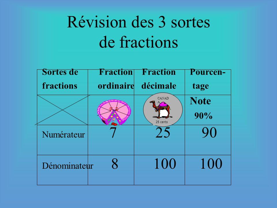 Révision des 3 sortes de fractions
