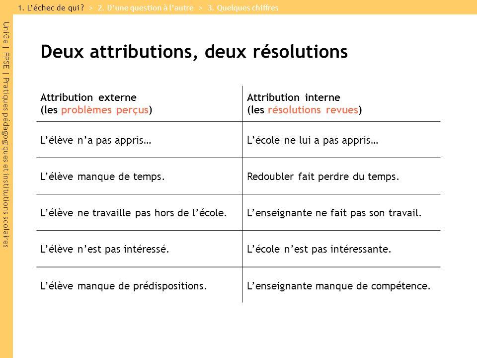 Deux attributions, deux résolutions