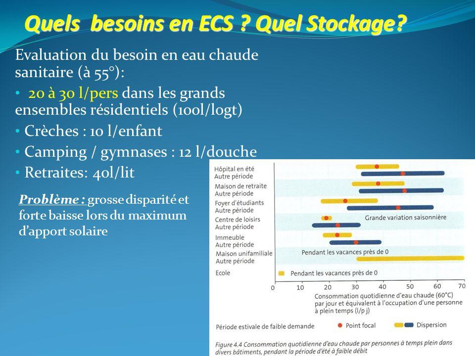 Quels besoins en ECS Quel Stockage