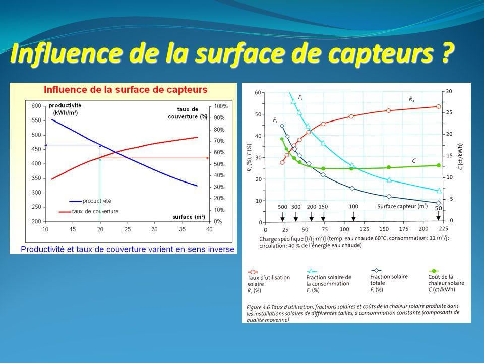 Influence de la surface de capteurs