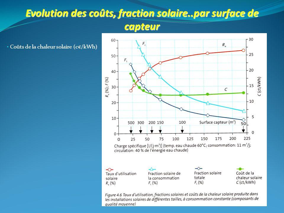 Evolution des coûts, fraction solaire..par surface de capteur
