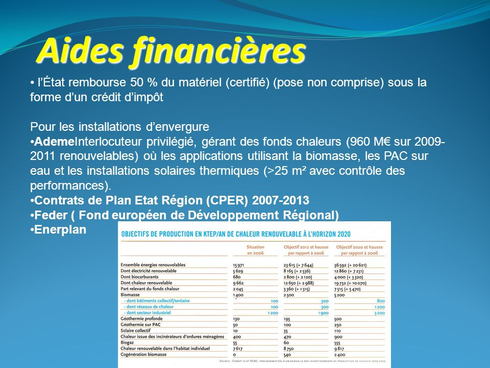 Aides financières l'État rembourse 50 % du matériel (certifié) (pose non comprise) sous la forme d'un crédit d'impôt.