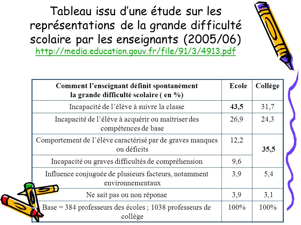 Tableau issu d'une étude sur les représentations de la grande difficulté scolaire par les enseignants (2005/06) http://media.education.gouv.fr/file/91/3/4913.pdf