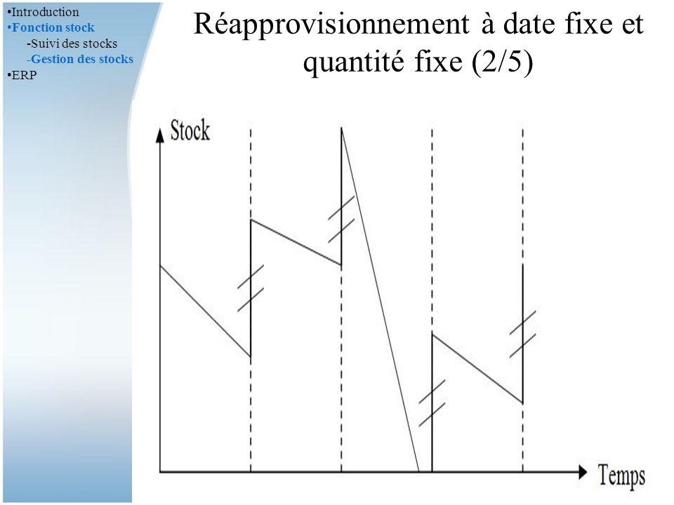 Réapprovisionnement à date fixe et quantité fixe (2/5)