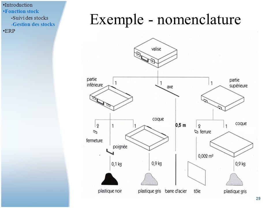 Exemple - nomenclature