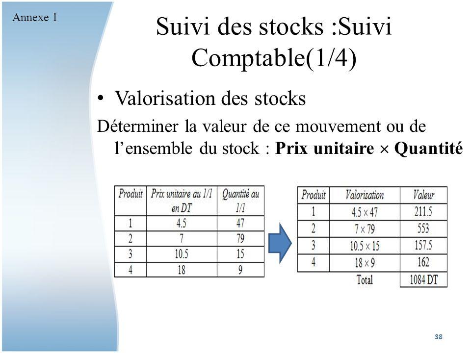 Suivi des stocks :Suivi Comptable(1/4)