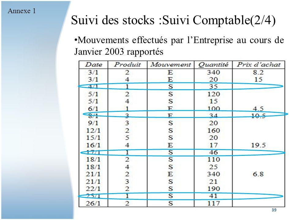 Suivi des stocks :Suivi Comptable(2/4)
