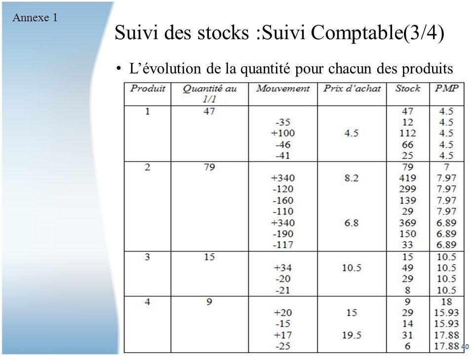 Suivi des stocks :Suivi Comptable(3/4)