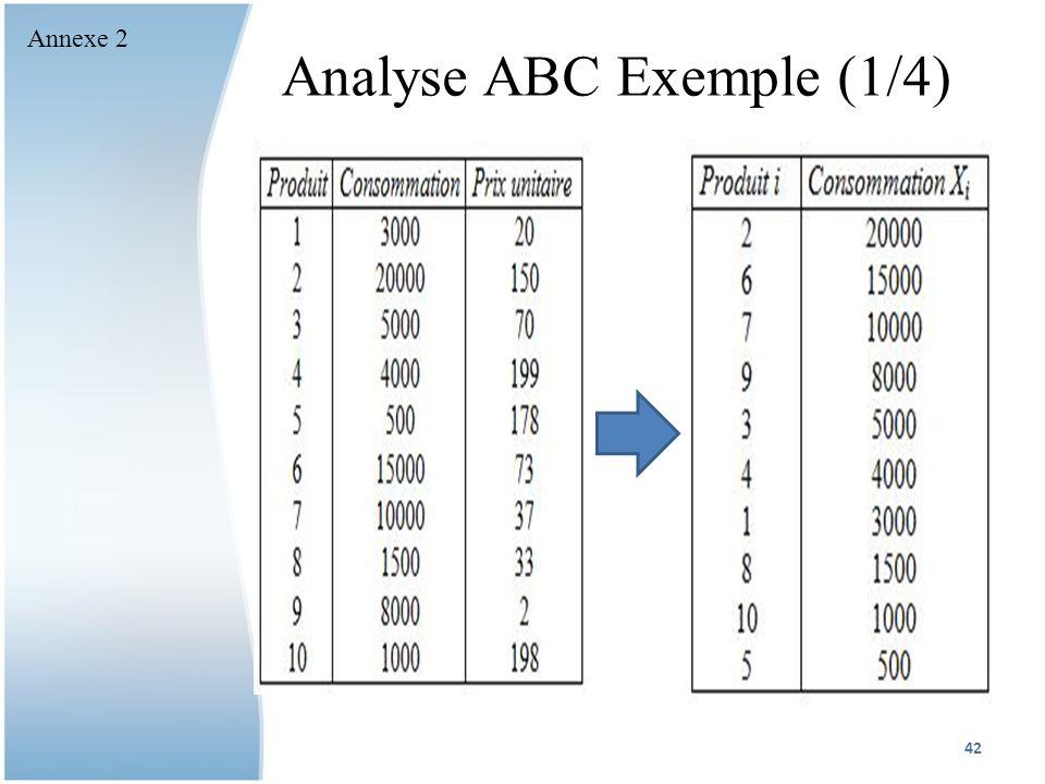 Analyse ABC Exemple (1/4)