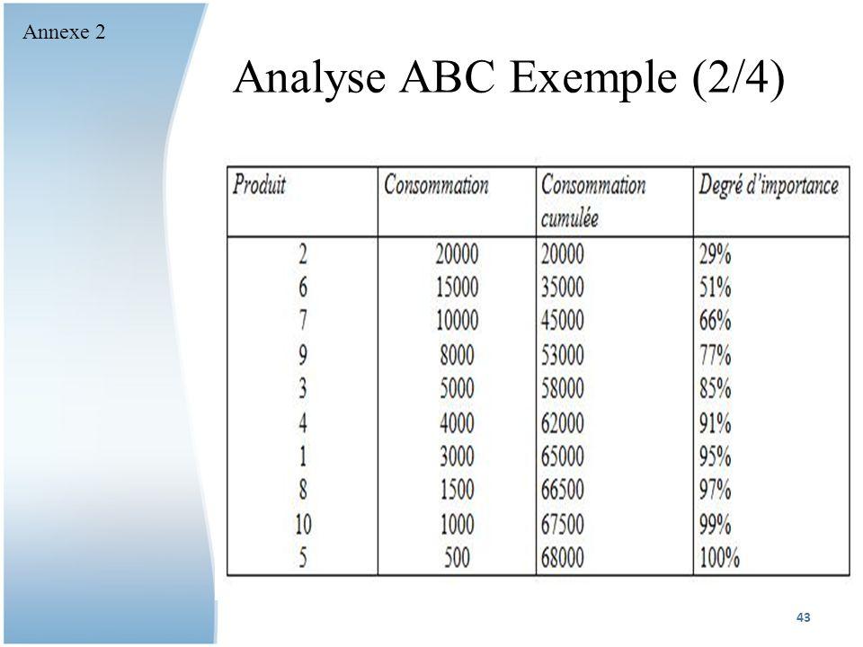 Analyse ABC Exemple (2/4)