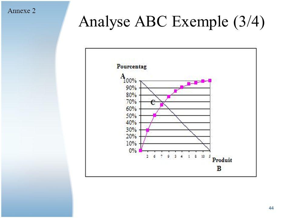 Analyse ABC Exemple (3/4)