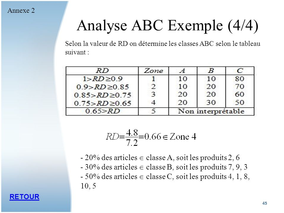 Analyse ABC Exemple (4/4)
