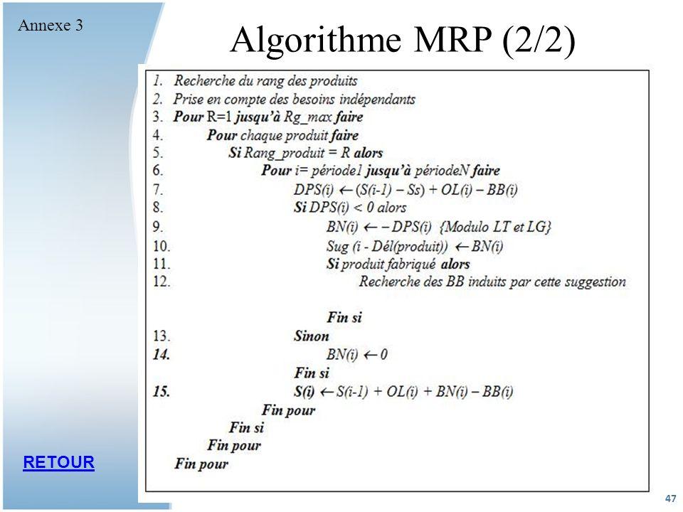 Annexe 3 Algorithme MRP (2/2) problème des pertes et des rebuts RETOUR