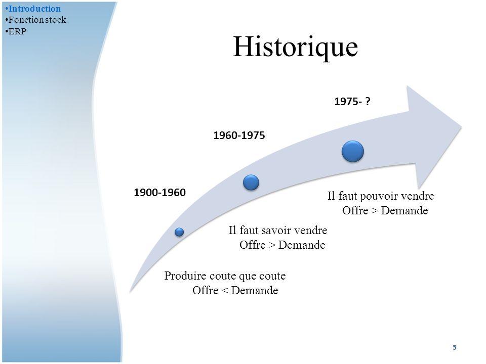 Historique 1900-1960 1960-1975 1975- Il faut pouvoir vendre