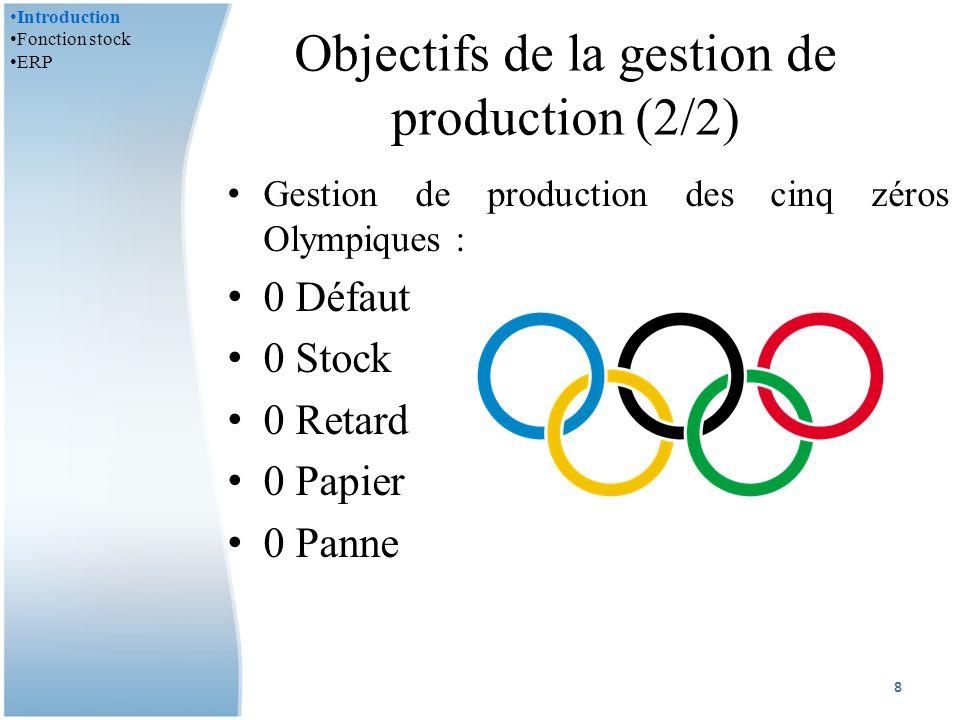 Objectifs de la gestion de production (2/2)