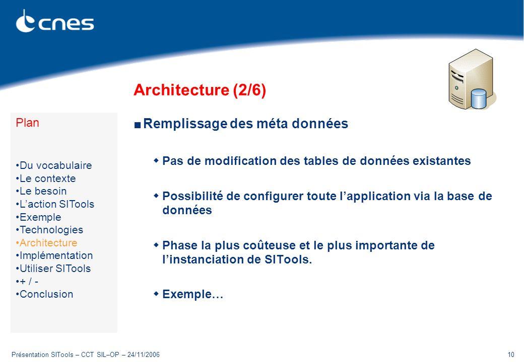 Architecture (2/6) Remplissage des méta données Plan