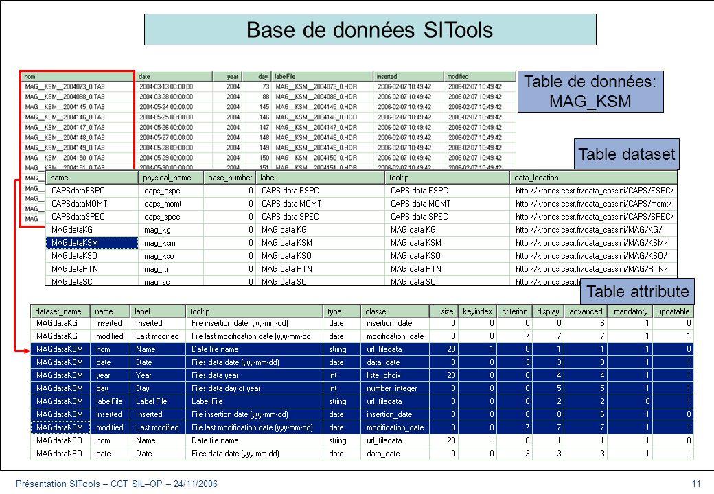 Base de données SITools