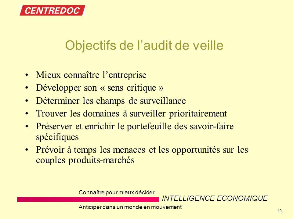 Objectifs de l'audit de veille
