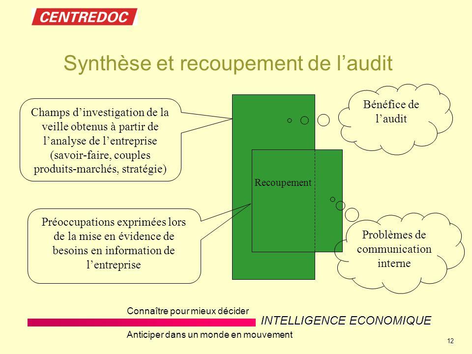 Synthèse et recoupement de l'audit
