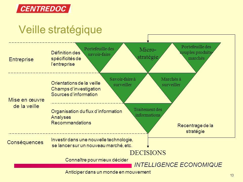 Veille stratégique DECISIONS Micro-stratégie Entreprise