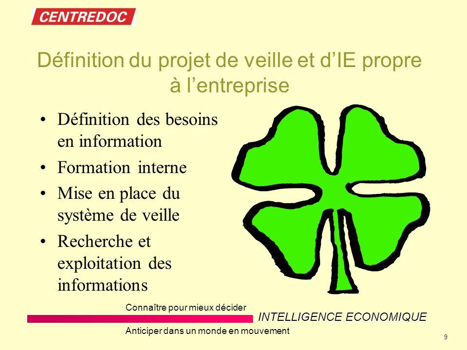 Définition du projet de veille et d'IE propre à l'entreprise