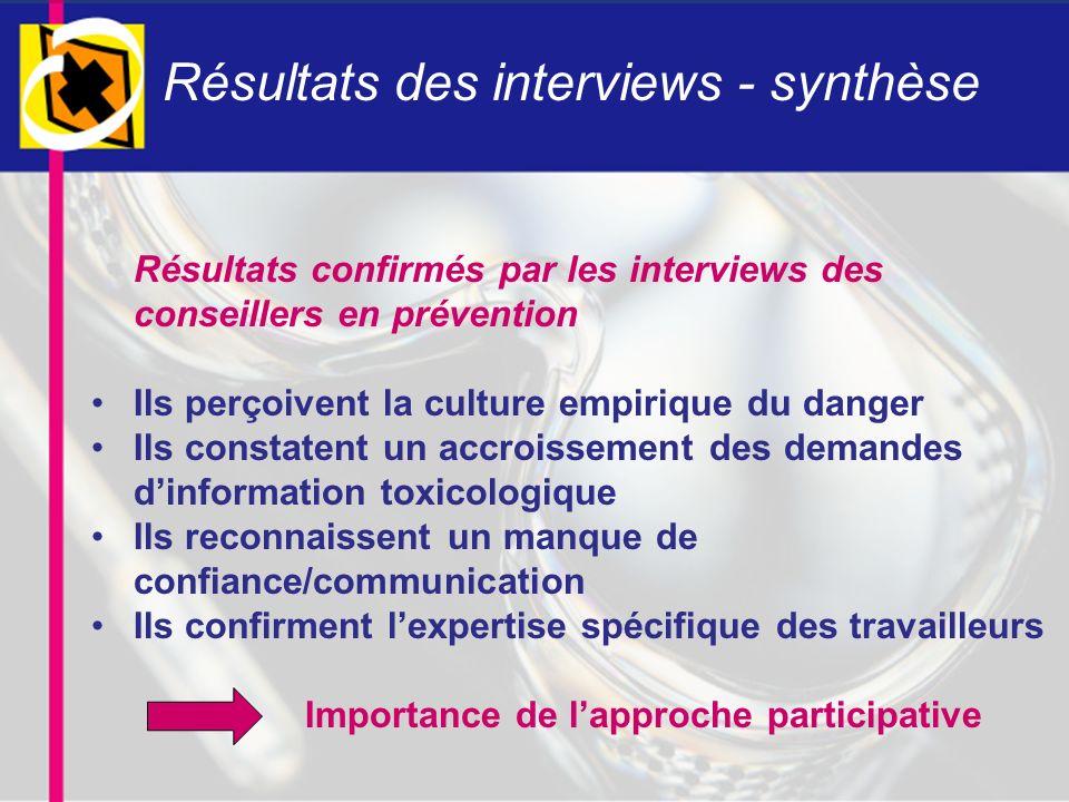 Résultats des interviews - synthèse